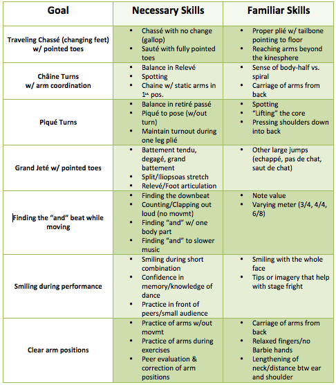 Developing a dance curriculum outline curriculum goal chart maxwellsz
