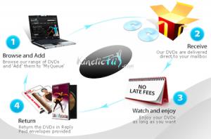 [image] How KineticFlix Works [image]