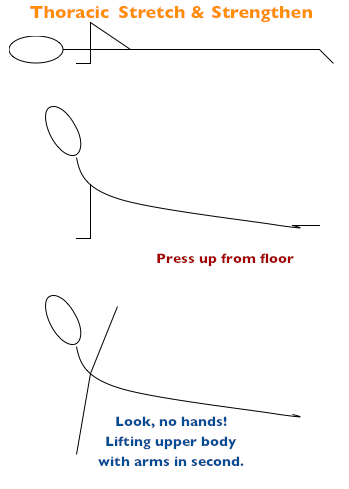 IMAGE Diagram illustrating the given thoracic stretch and strengthening exercise. IMAGE
